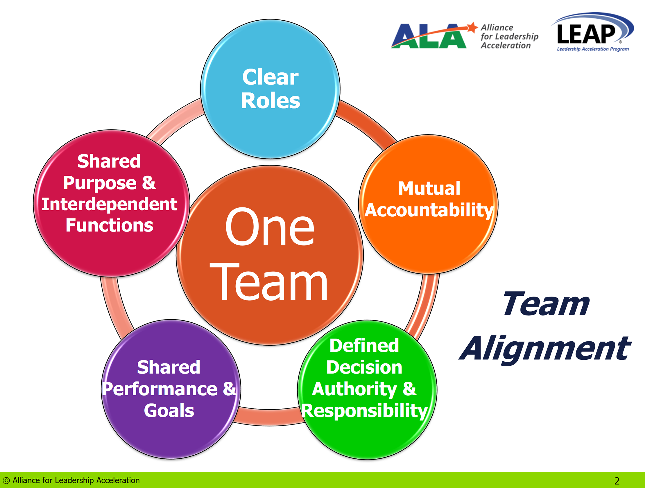 how to develop a team charter